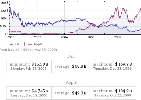 Capital de Dell vs. Apple 2000-2009